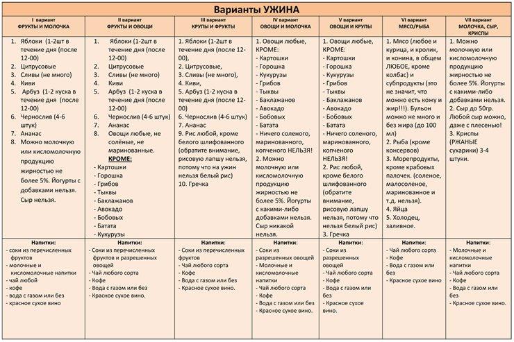 Примерное меню системы минус 60
