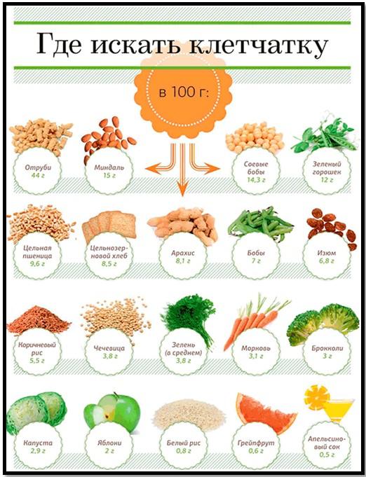 Овощи и фрукты содержащие клетчатку