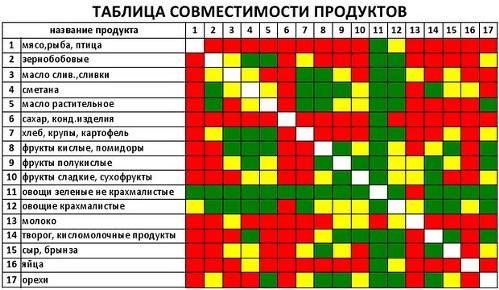совместимость продуктов в раздельном питании